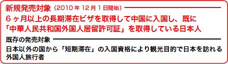 新規発売対象(2010年12月1日開始)